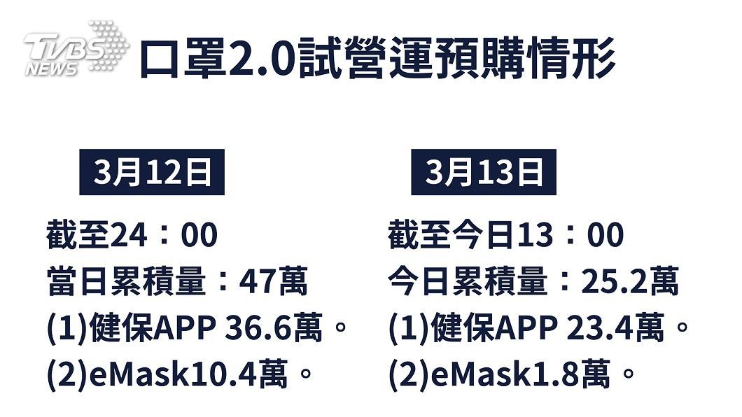 圖/疾管署提供 口罩實名制2.0 兩種購買方式、APP預訂受青睞