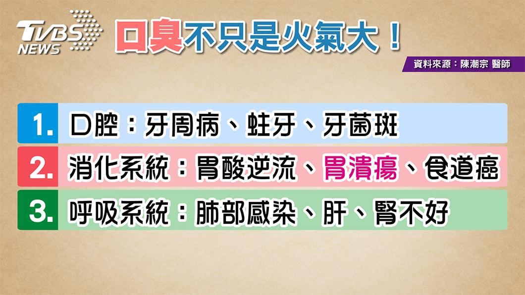 圖/TVBS提供 口臭只是火氣大?小心是身體這些部位出問題!