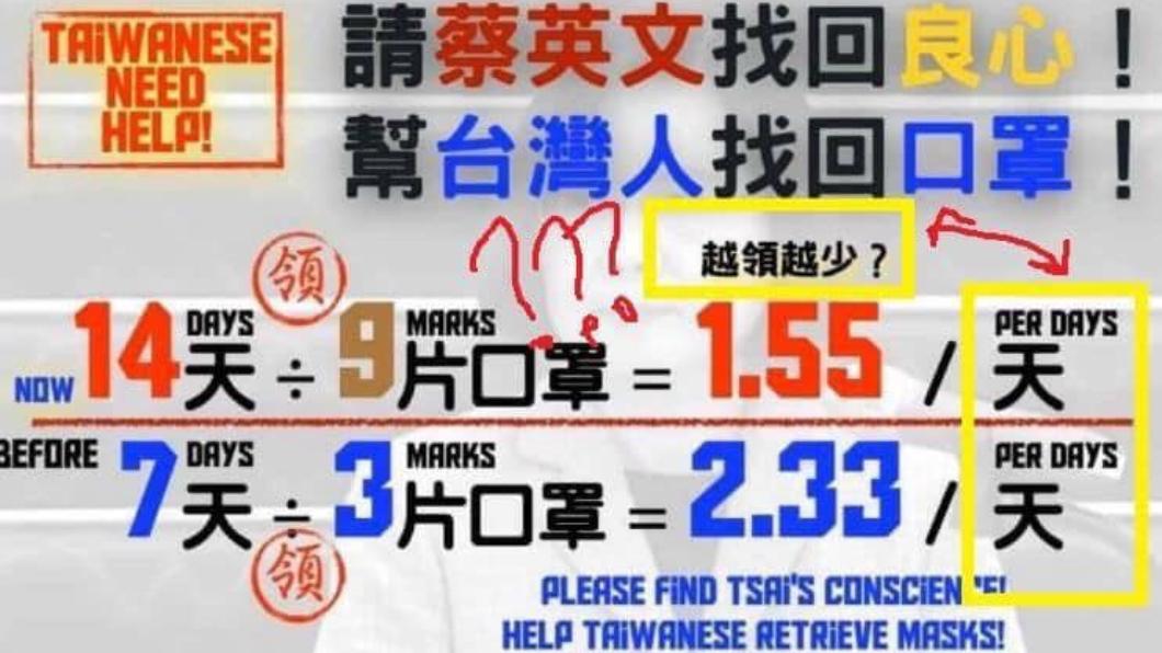 (圖/翻攝自眼科醫師黃宥嘉臉書) 長輩圖列公式罵「口罩越領越少」 醫酸:數學死當了
