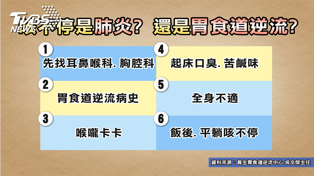 圖/TVBS提供 感冒肺炎、胃酸逆流分不清? 專家教你這樣看