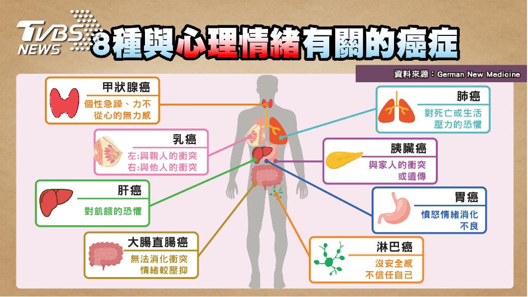 圖/TVBS提供 8種癌症與情緒有關 醫曝:這類性格罹癌機率最高