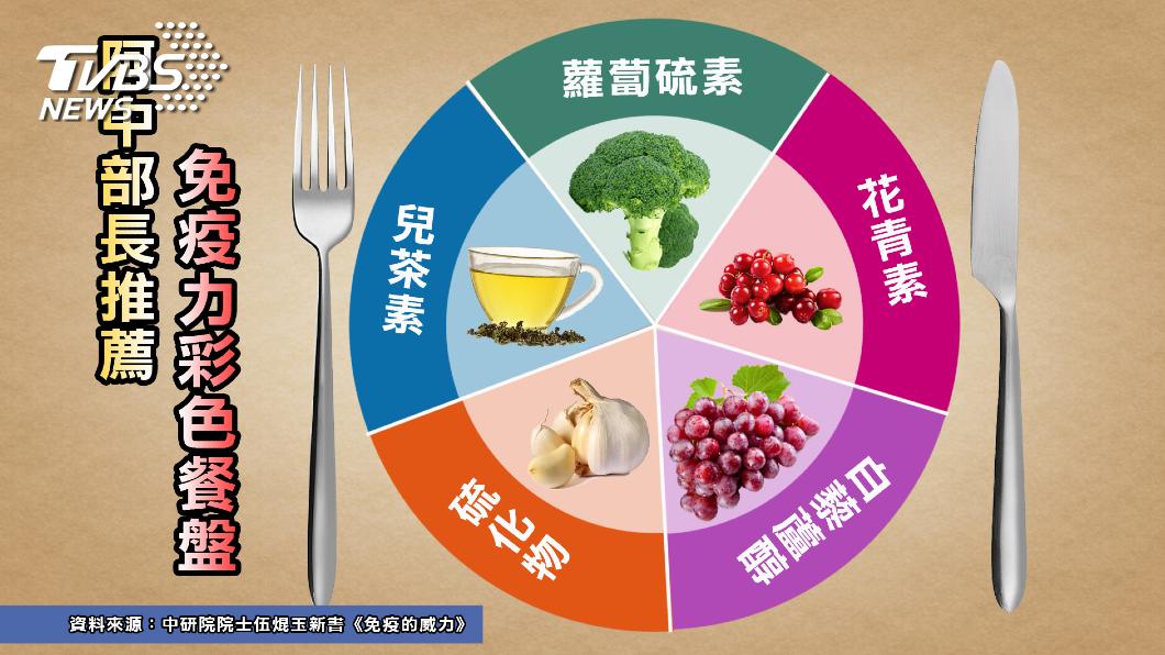 圖/TVBS提供 免疫力這樣吃出來 分齡保養慎防「免疫風暴」