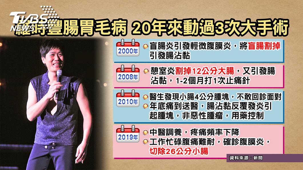 圖/TVBS提供 羅時豐切腸保命 小心這種腹痛不能等!