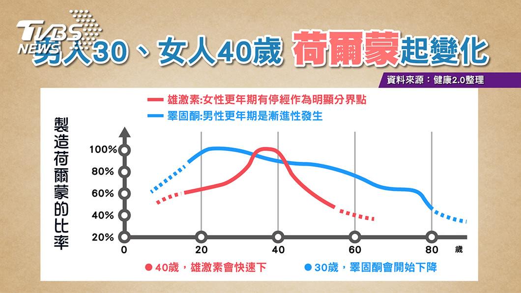 圖/TVBS提供 羅志祥遭爆喜歡「多人運動」 醫曝:可能與這有關