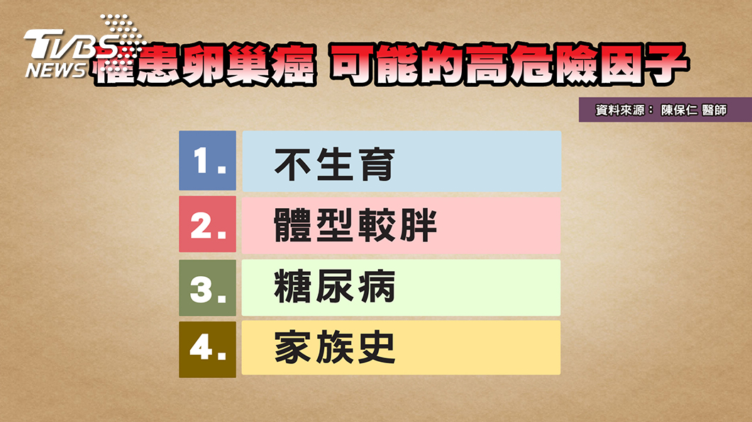 圖/TVBS提供 婦科癌症年輕化 醫曝背後原因 掌握「關鍵保養期」為衰老超前佈署