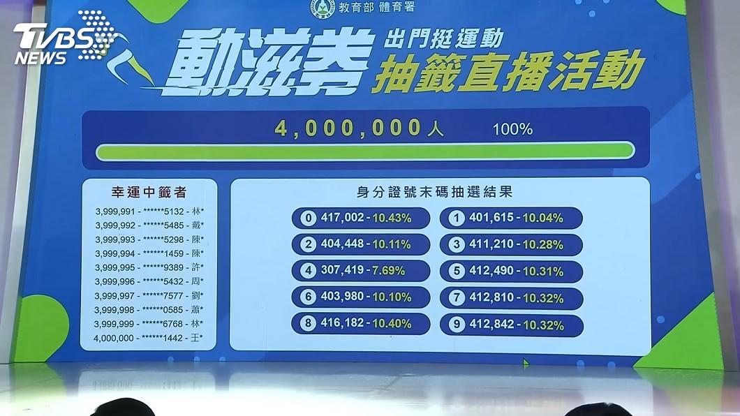 體育署「動滋券」抽籤結果出爐。(圖/TVBS) 400萬人中獎!動滋券抽籤結果出爐 29日簡訊通知