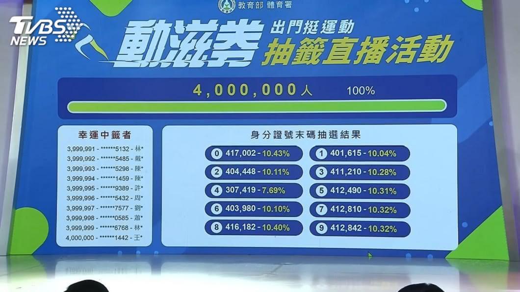 由體育署發放的400萬份動滋券,28日直播抽籤儀式。(圖/TVBS) 動滋券抽籤霧煞煞!他傻眼「發錢也能發得怨聲載道」