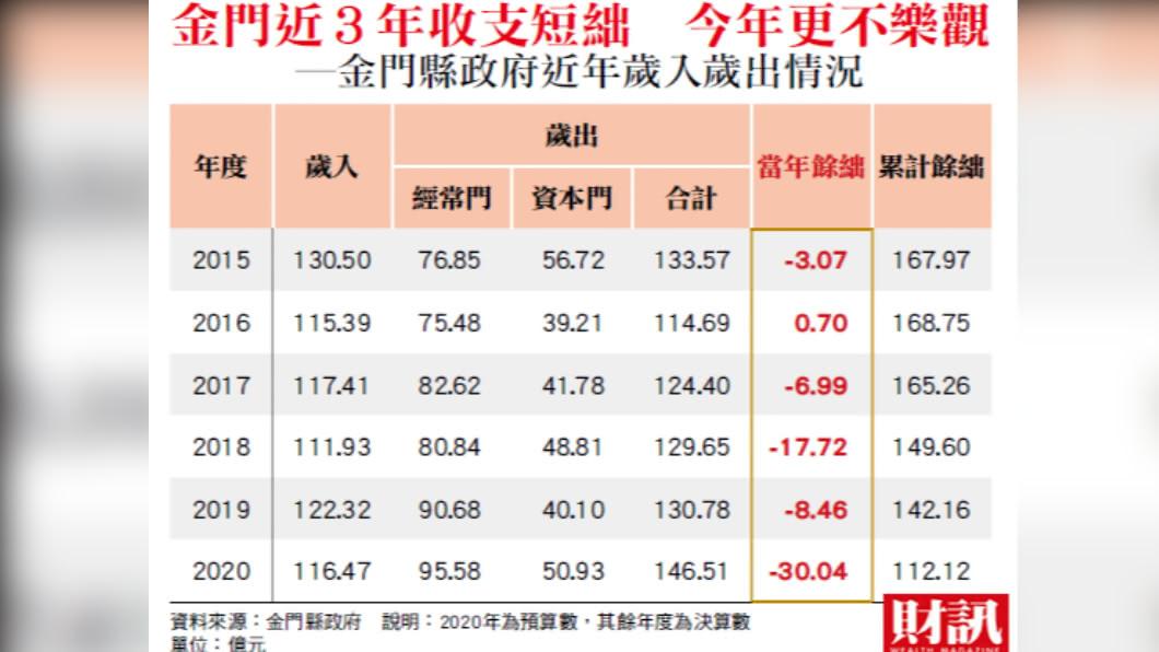 金門縣歲入歲出情況。(圖/《財訊》提供) 金門博翻身 經濟轉型仍需看中國大陸臉色