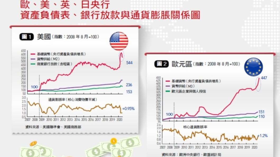 歐、美、日、英、央行資產負債表、銀行放款與通貨膨脹關係圖。(圖/《台灣銀行家》提供) 「印鈔≠通貨膨脹」的魔術 這5張圖看懂