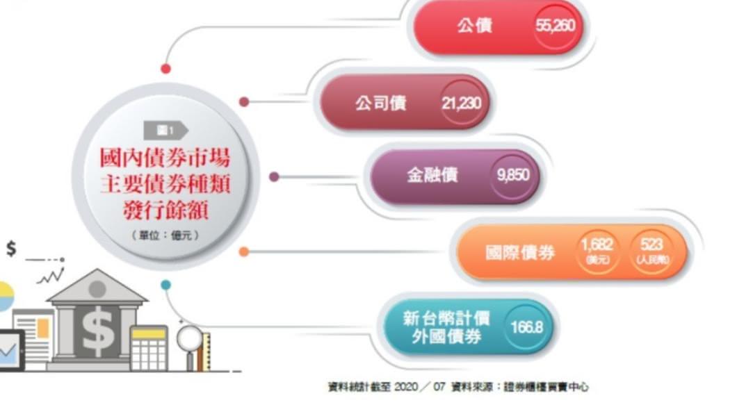 未來台灣債券市場將可挹注更多經濟成長動能。(圖/《台灣銀行家》提供) 沉睡的巨人 台灣債市的未來為何而生?
