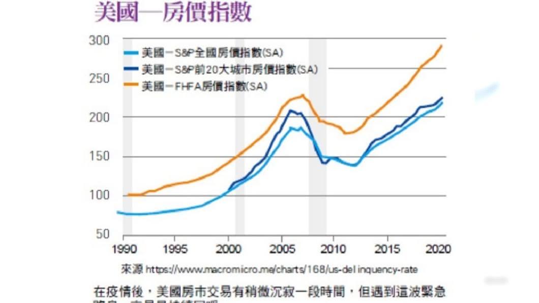 買賣不動產一直是許多投資客喜愛討論的焦點,(圖/《台灣銀行家》提供) 全球大撒幣時代 景氣下滑房價卻直直漲!