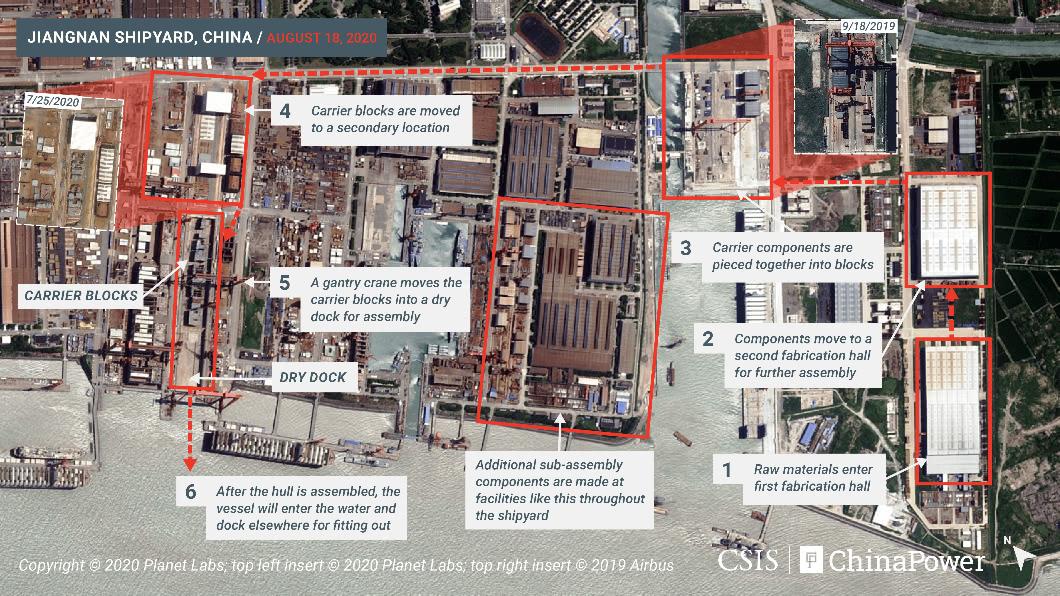 中國大陸第3艘航空母艦預計未來幾個月內就能完成船體組裝下水。(圖/翻攝自ChinaPower Twitter )  美智庫公布衛星照片 陸第3艘航艦已具規模