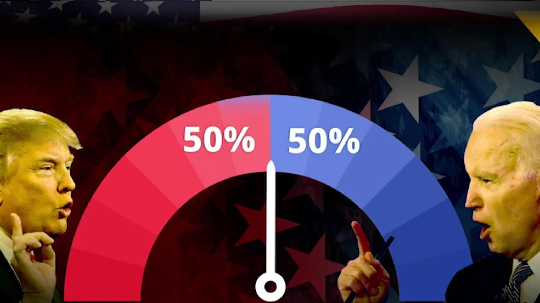 關鍵州民調輸拜登 義烏指數看好川普連任