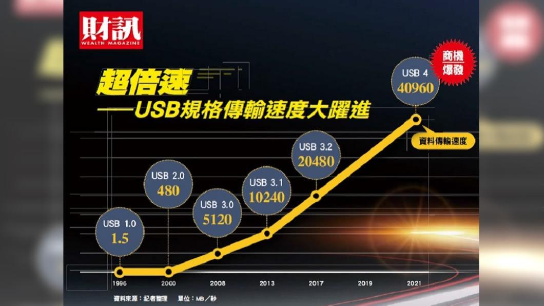 USB新規格即將上路。(圖/《財訊》提供) 高速傳輸時代來臨 一條線引爆兆元換機潮