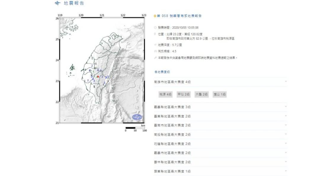 (圖/中央氣象局) 南部晃一下!10:05高雄地震規模4.5 最大震度4級