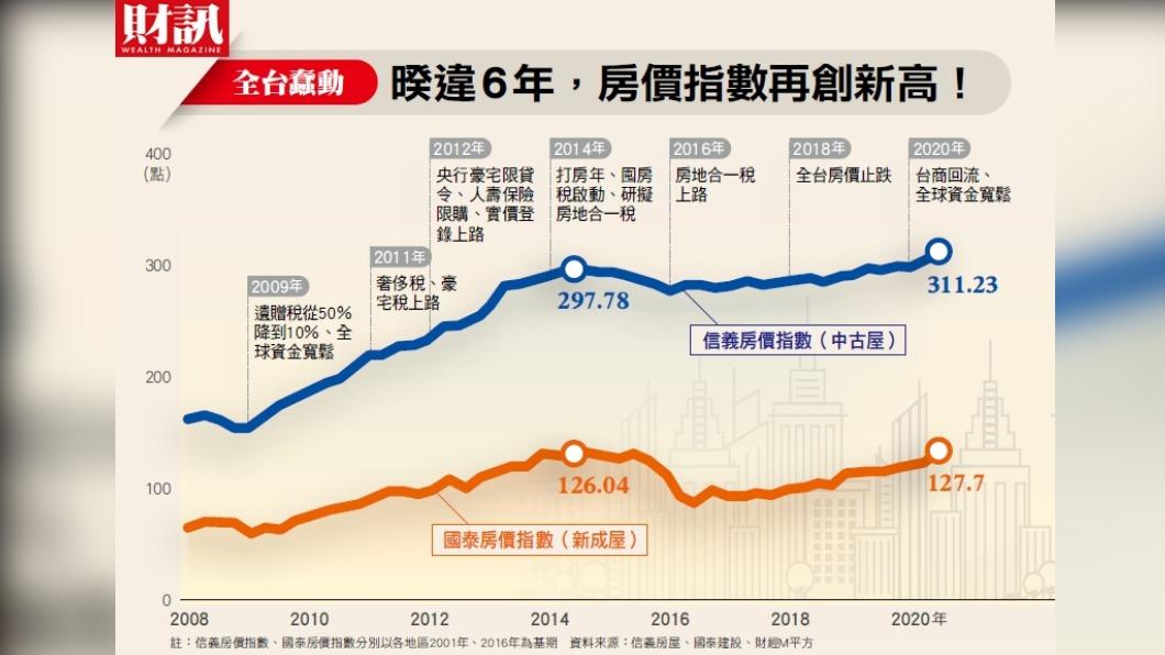 今年台灣房價指數再創下歷史新高。(圖/《財訊》提供) 2020年漲價潮下的房市真相