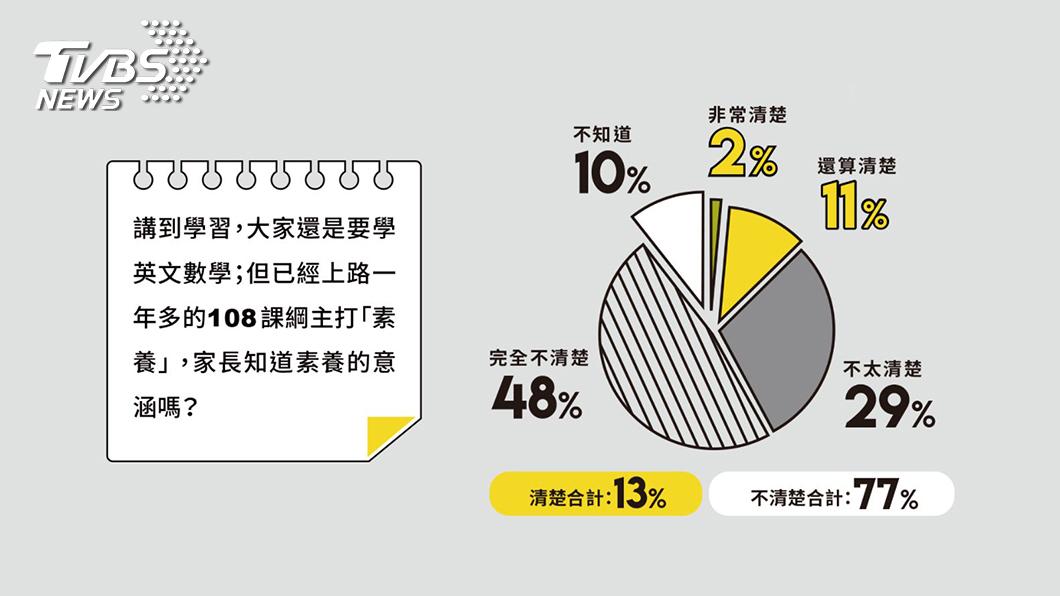 調查顯示,高達77%的家長,對於108課綱中強調的素養,並不清楚。 108課綱上路一年半  77%的家長仍不清楚素養內容