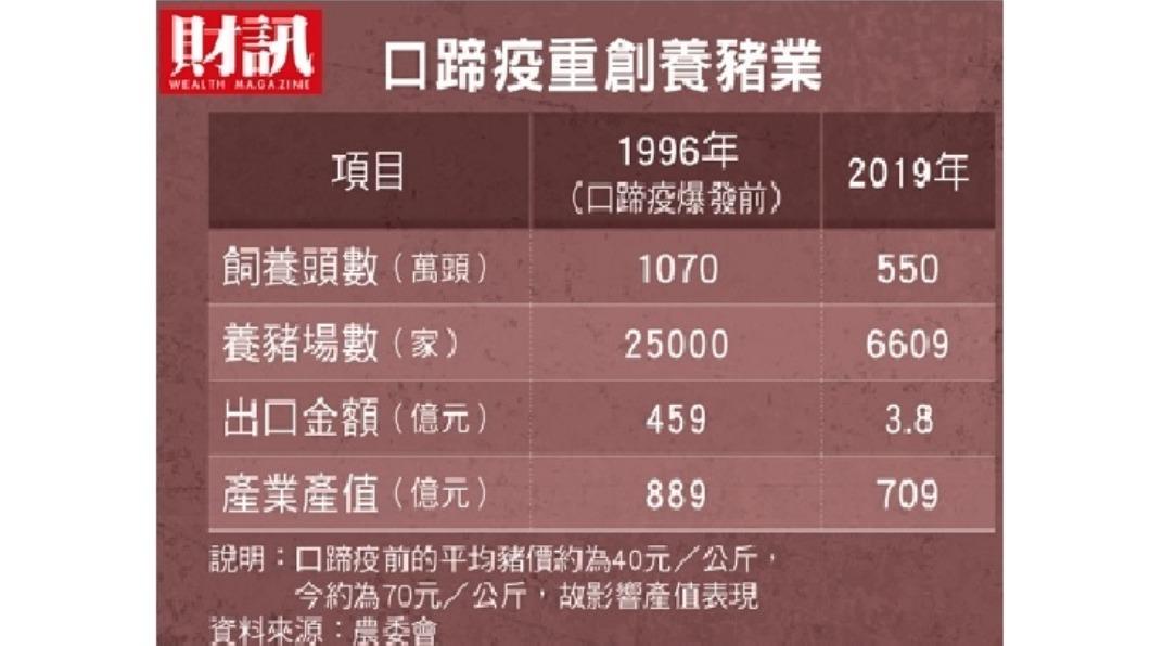 口蹄疫重創台灣養豬業情形一覽表。(圖/《財訊》提供) 台灣最強豬隊友 重返國際搶回百億商機