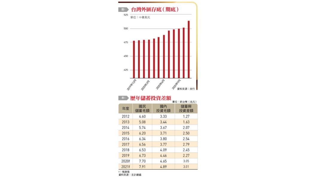 台灣經濟已轉骨驅動金融新動能 Tvbs新聞網