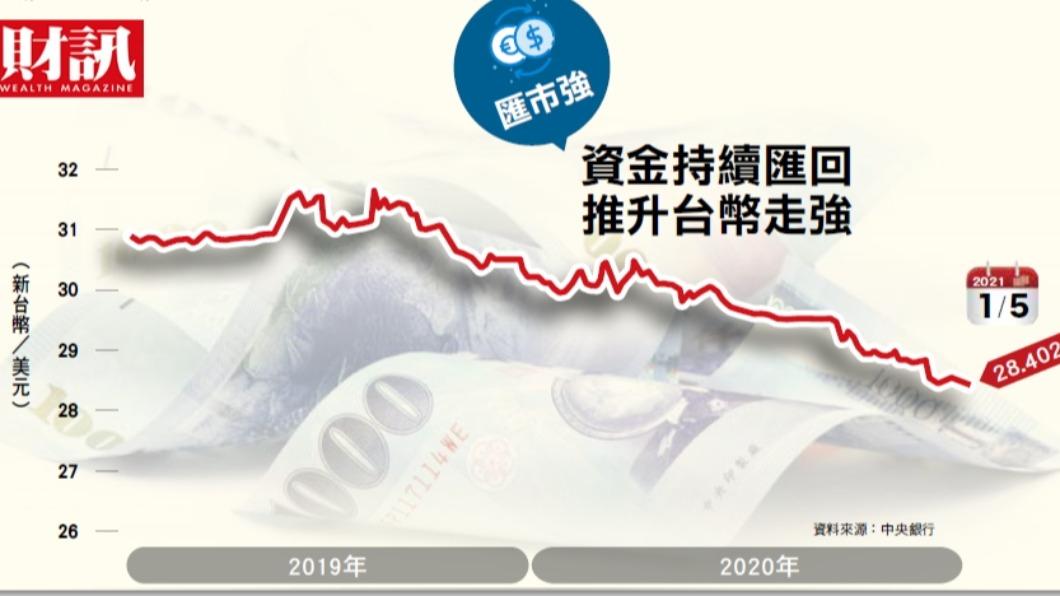 台商資金回台創造新台幣狂升。(圖/《財訊》提供) 強台幣時代 有錢人默默佈局房市