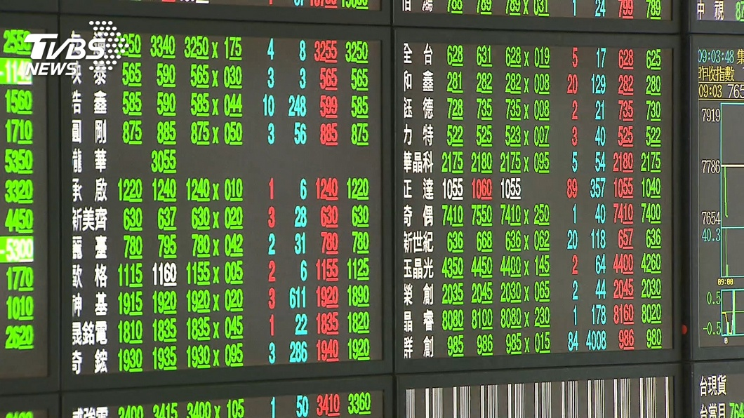 台股一度重挫295點。(圖/TVBS) 台股一度重挫近300點 黃天牧:亞股普遍震盪