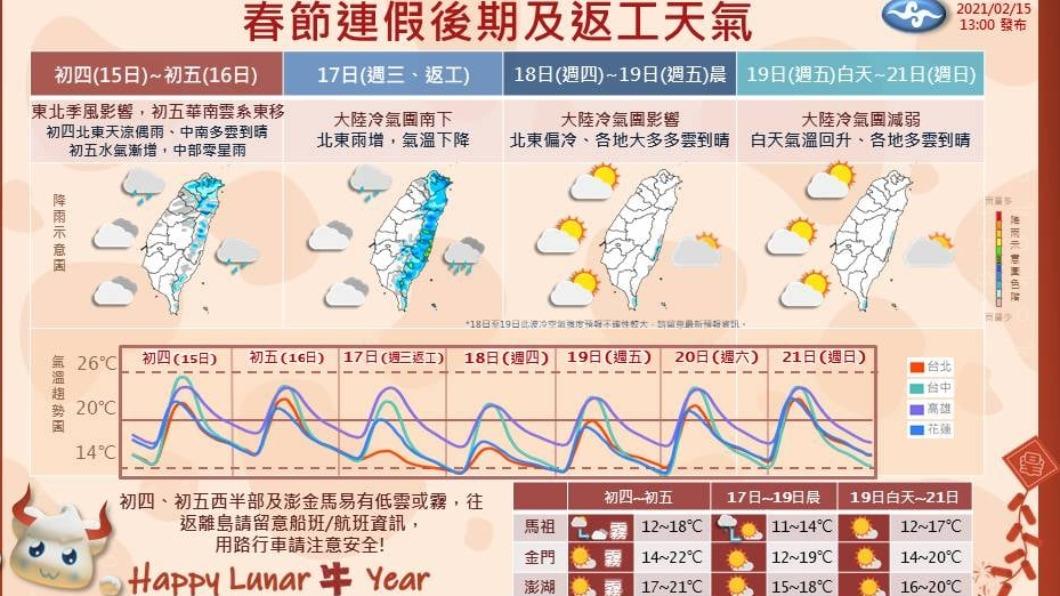 圖/報天氣臉書粉絲團 初五午後中部以北漸轉雨 17日大陸冷氣團南下