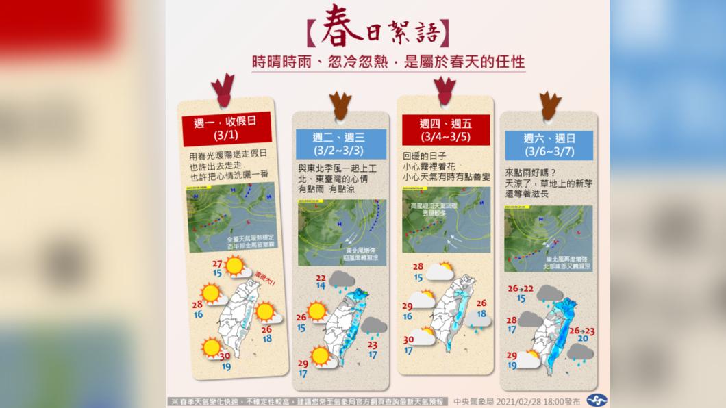 收假回暖上工雨來 北台灣轉濕涼一張圖秒懂