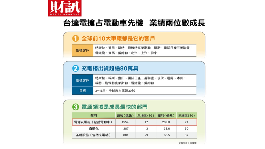 台達電電源領域為成長最快的部門。(圖/財訊提供) 台達電領軍台廠 打造台灣另一座護國神山