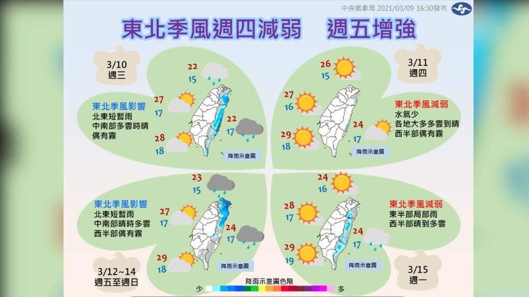 圖/中央氣象局 小周末鋒面到 明天北台灣轉涼 局部地區短暫陣雨
