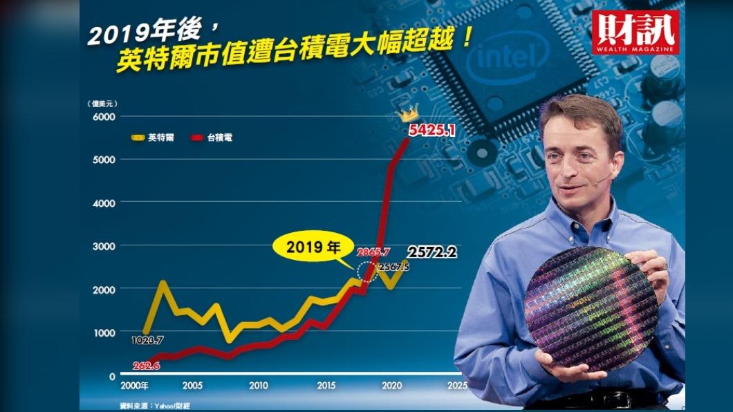 自2019年後,英特爾市值遭台積電大幅超越。(圖/財訊提供) 台積電與英特爾之戰 搶奪半導體之王
