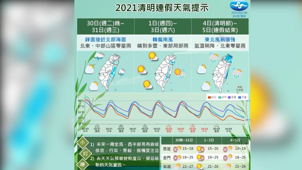 圖/TVBS 連假首日晴朗高溫估36度 新竹金門馬祖濃霧特報