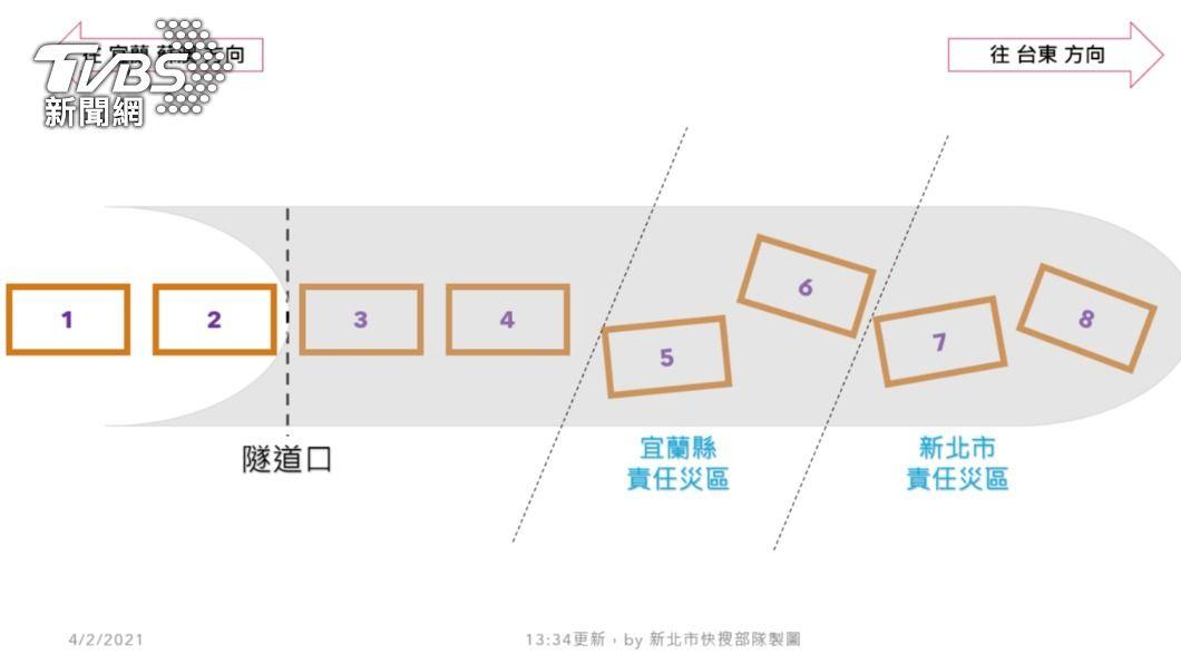 隧道內列車排列位置。(圖/新北市快搜部隊提供) 太魯閣號脫軌示意圖曝 搜救隊摸黑進最慘第7跟8節車廂