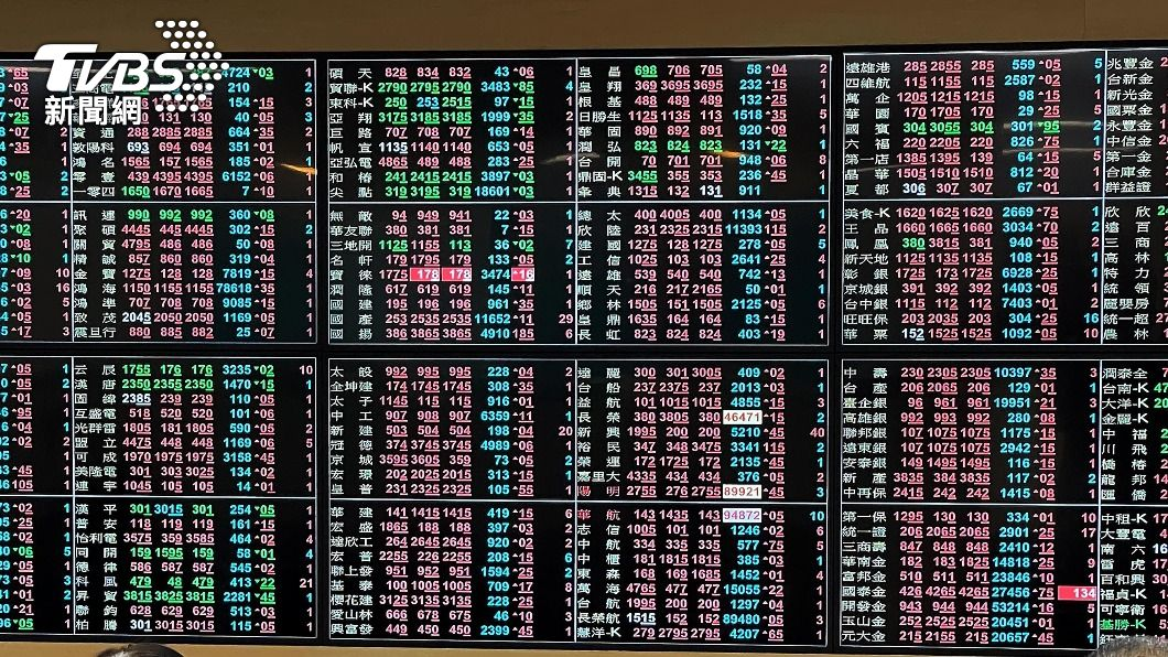 (圖/中央社) 台股震盪185點 上市櫃成交逾5300億元排史上第4