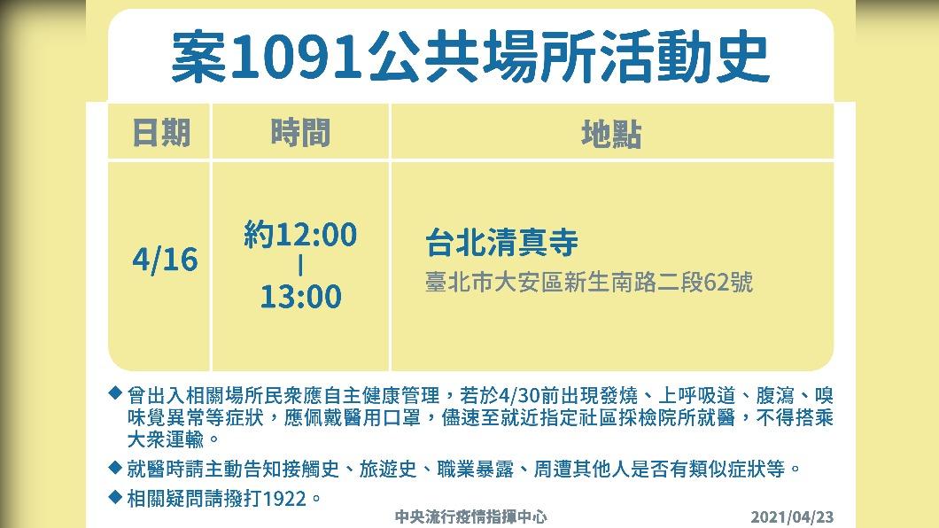 案1091公共場所活動史。(圖/中央流行疫情指揮中心提供) 染疫外籍機師在台曾赴台北清真寺 釐清群聚可能性