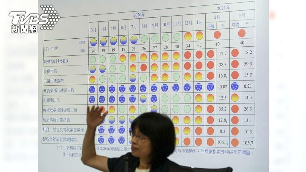 (圖/中央社) 經濟持續熱絡 3月景氣燈號續亮第2顆紅燈
