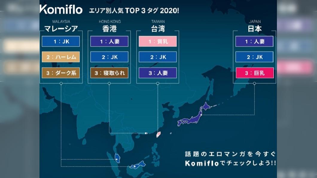 日本成人漫畫網站公布2020年各國用戶最愛的類型。(圖/翻攝自Komiflo推特) 18禁漫畫台灣人最愛看「貧乳」 日本成人網數據大公開
