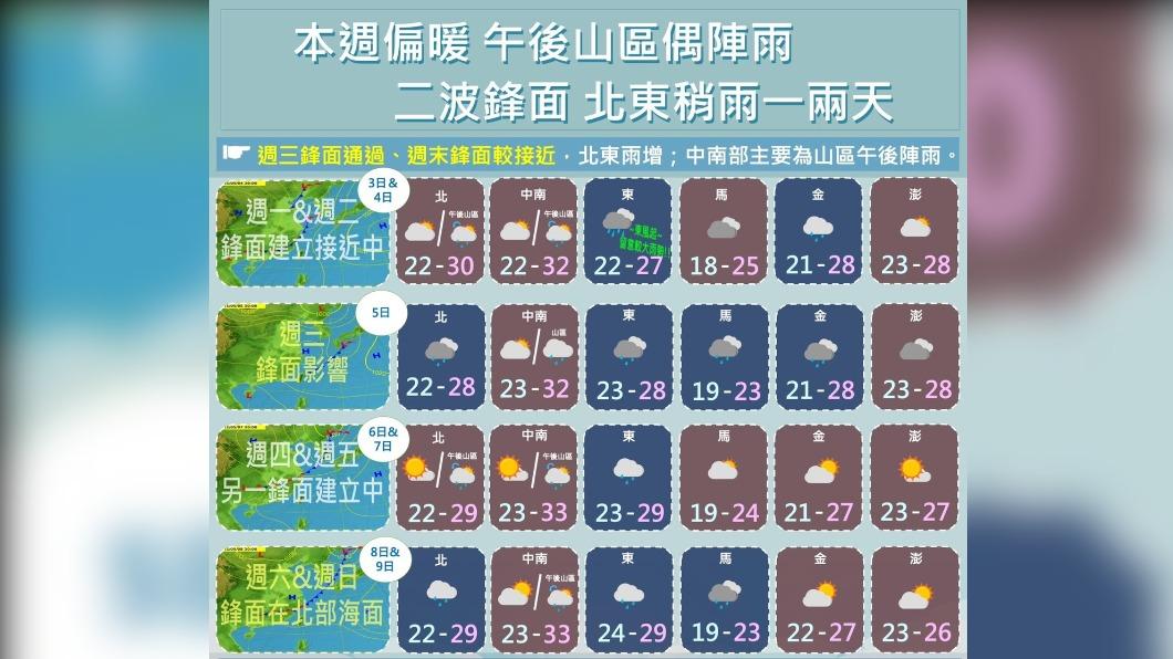 圖/TVBS 鋒面又報到!周三明顯變天 雨區擴大全台有雨