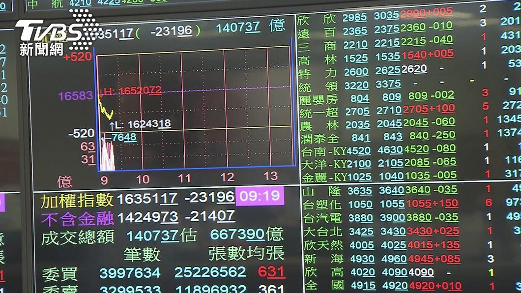 圖/TVBS 快訊/史上最大跌點!台股盤中殺1417點 摜破半年線