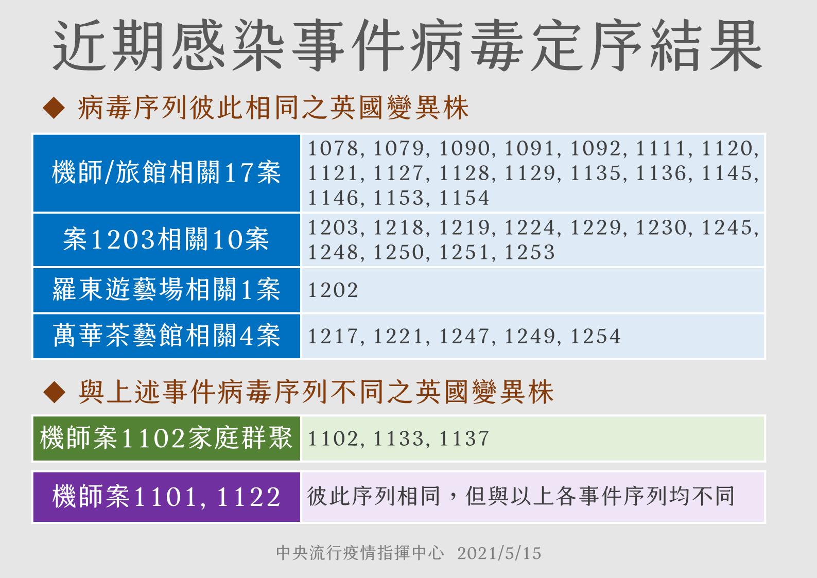 病毒定序結果。(圖/中央疫情指揮中心提供) 萬華、羅東、蘆洲基因定序出爐 與諾富特英國變異株相同