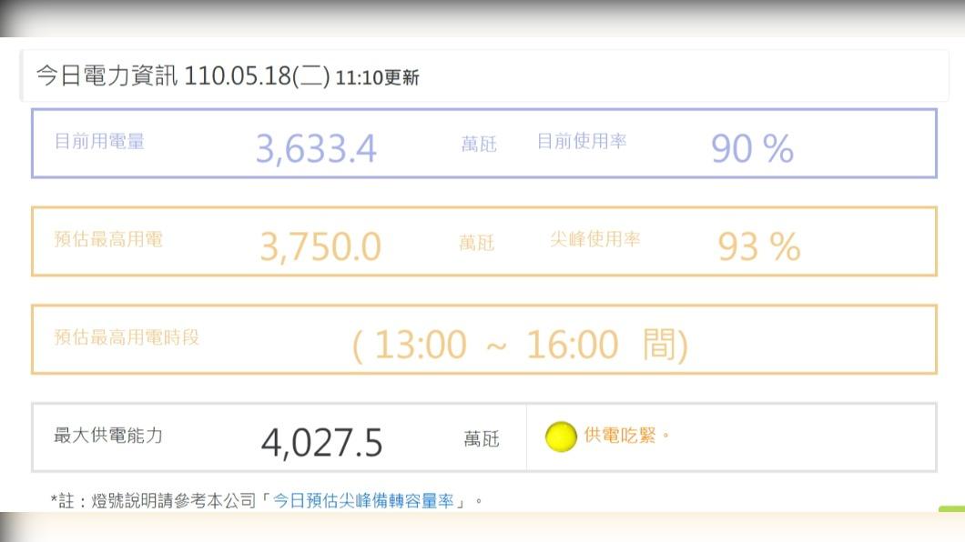 台灣電力公司官網,今日中午11點電量使用率高達90%。(圖/翻攝台電官網) 驚!居家辦公用電量大增 11點使用率已破90%
