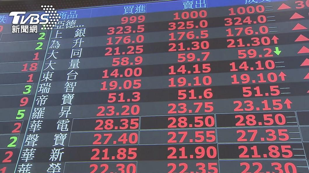 圖/TVBS 快訊/台股噴漲792點!收16145點 創史上最大漲點
