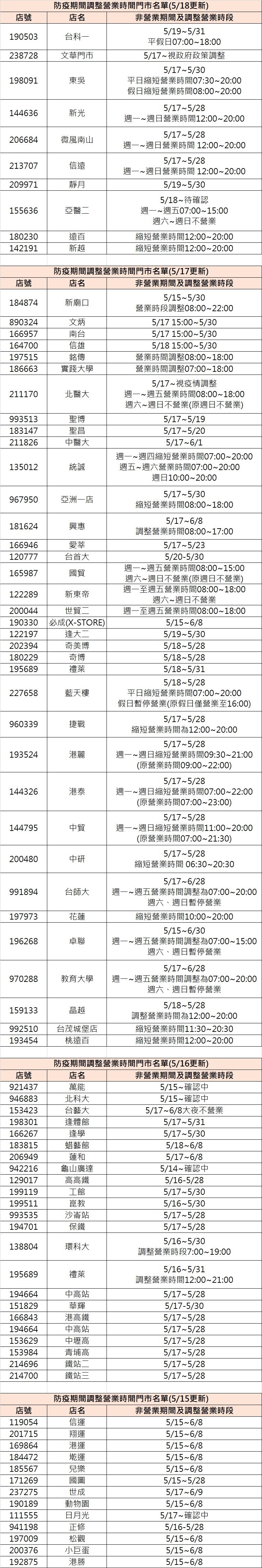 7-11全台部分門市營業調整名單。(圖/翻攝自7-11官網) 取消24小時!全台4大超商配合防疫調整營業時間