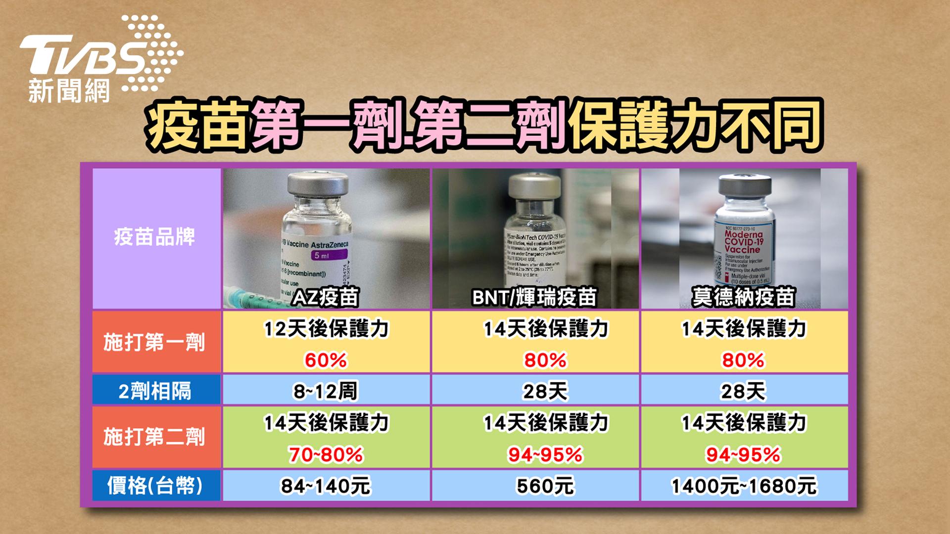 圖/TVBS提供 此波疫情嚴重 Ct值偏低是關鍵!江坤俊:美日研究這「兩味」 遠離新冠病毒