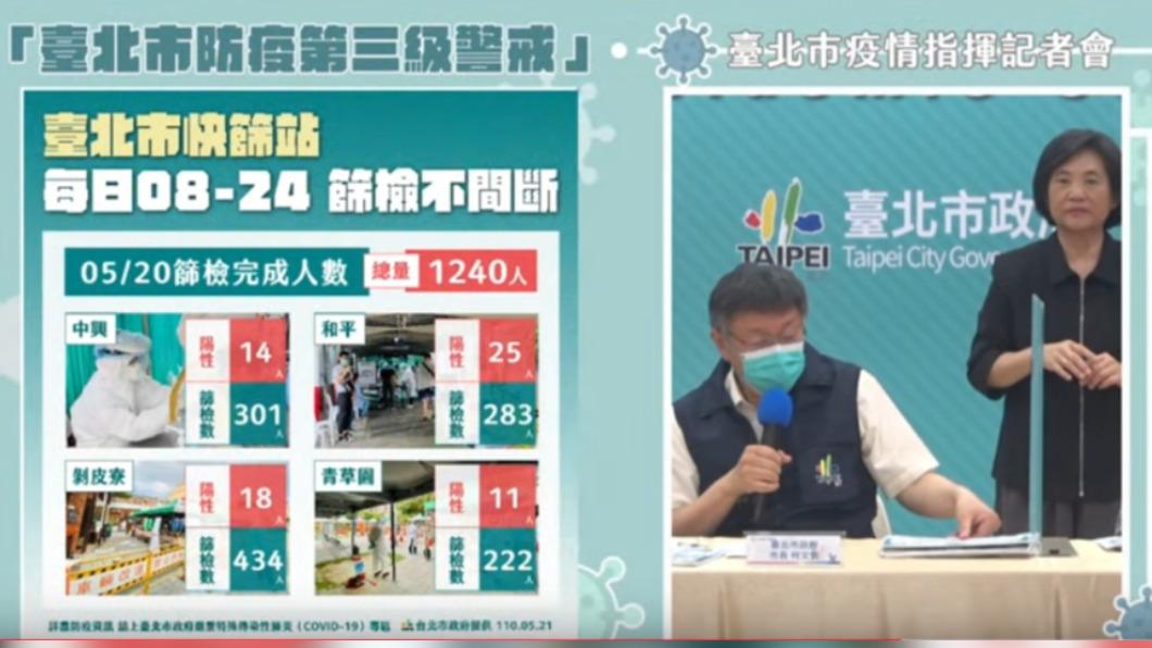 台北市疫情記者會。(圖/翻攝柯文哲YouTube) 北市新增127人快篩陽性5.1% 應跟母親節群聚有關