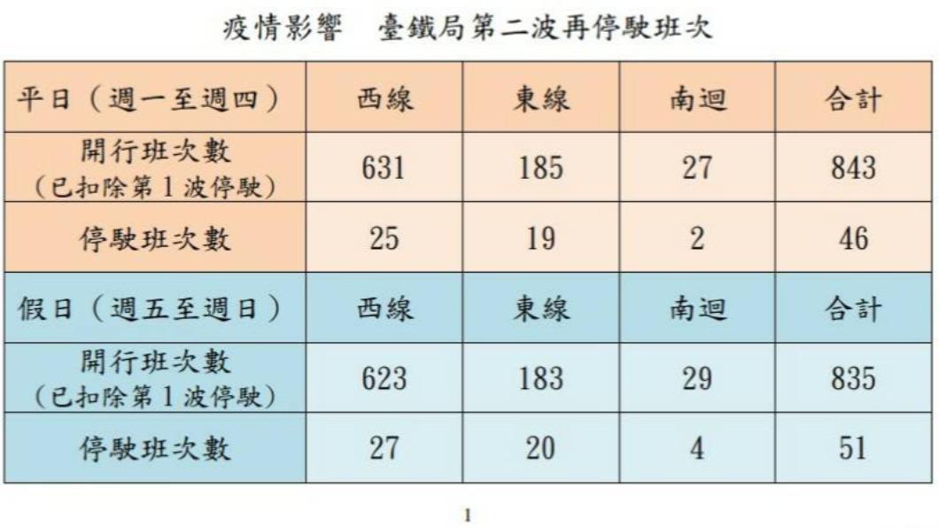 (圖/台鐵提供) 疫情影響 台鐵今起兩波減班平日71列次、假日91列次