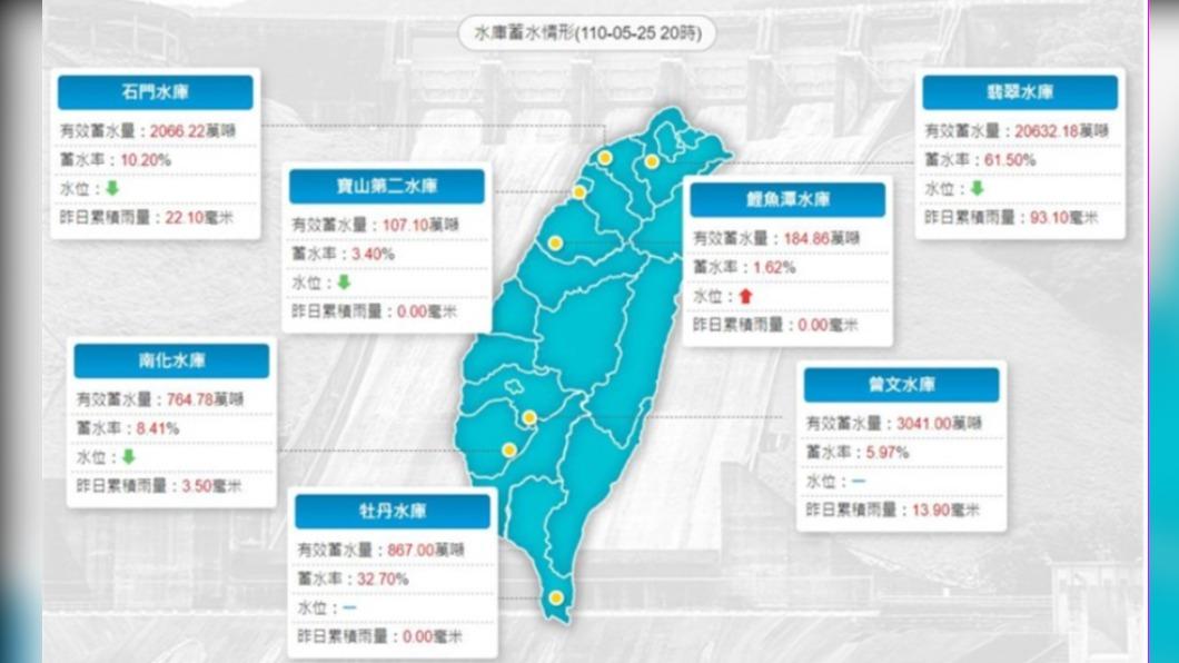 圖/經濟部水利署網頁 南部大雨無助旱象 南化與曾文水庫挹注有限