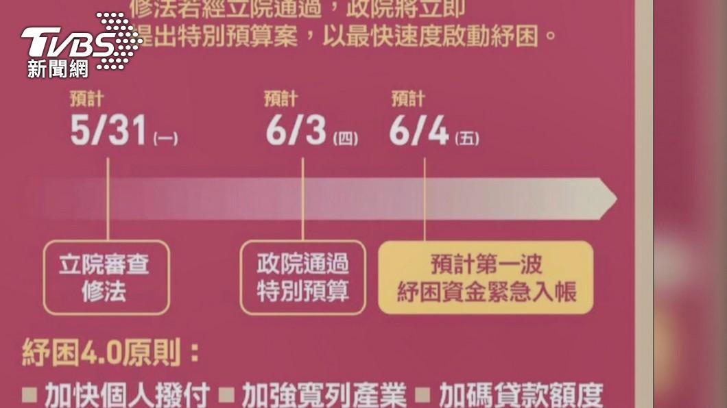 圖/TVBS 紓困4.0協商加碼4200億 上限提高到8400億