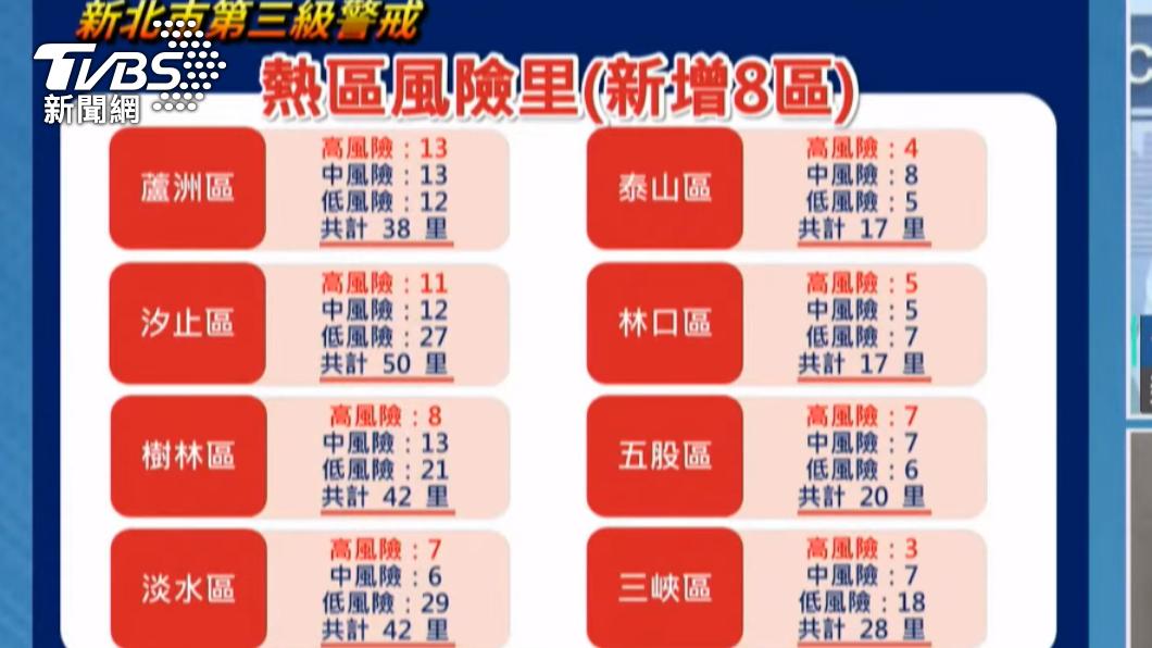 新北市新冠肺炎疫情嚴峻。(示意圖/TVBS) 新北增265本土!「板橋最多」侯友宜:沒本錢說紓緩