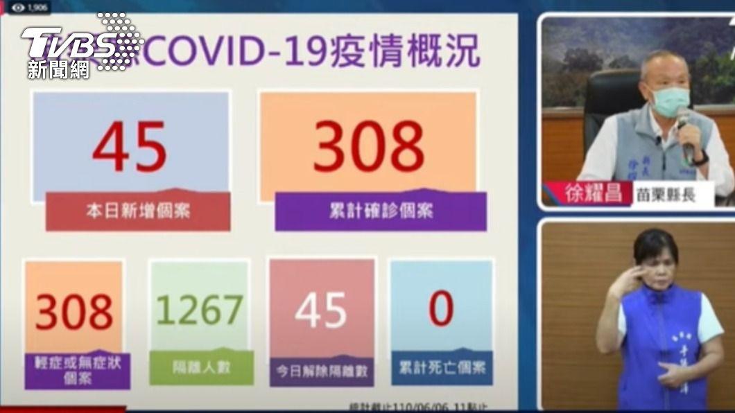 苗栗縣疫調概況。(圖/TVBS) 苗栗今新增45例本土 徐耀昌下令移工全面禁止外出