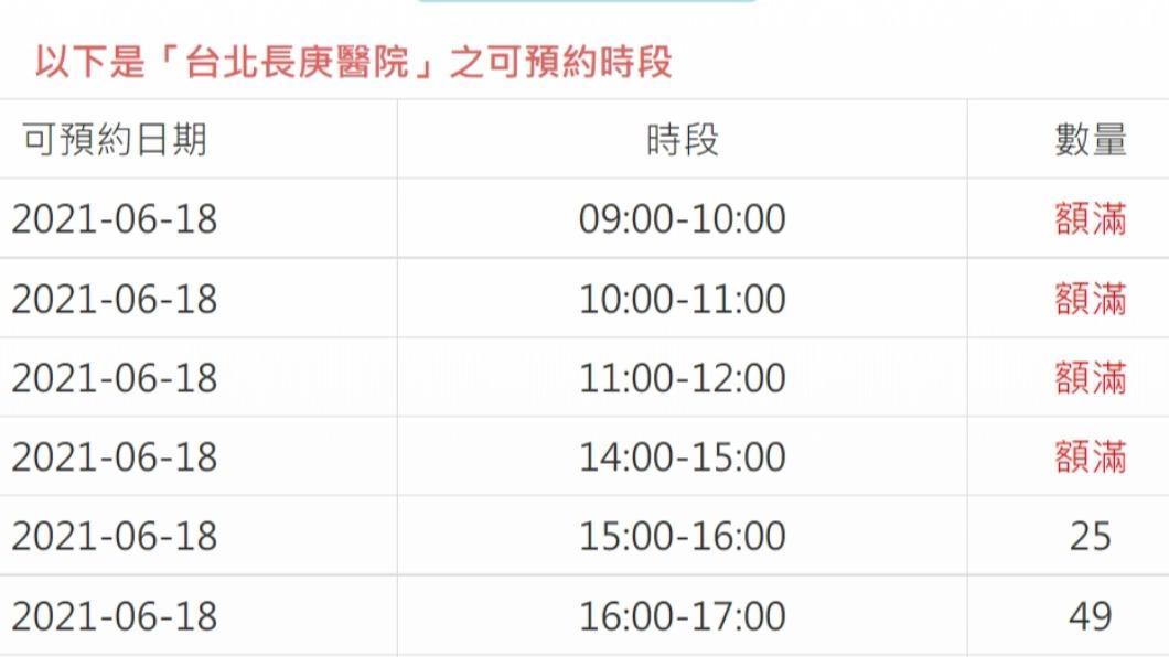 台北市今(17)日開放80~84歲長者預約疫苗接種時也啟用新系統。(圖/翻攝自台北市疫苗預約系統) 北市開放80~84長者預約接種 1小時1.89萬人登記